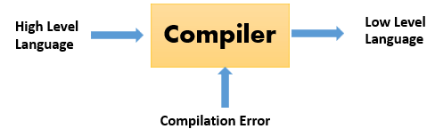 What Are The Types Of Compilers Quora
