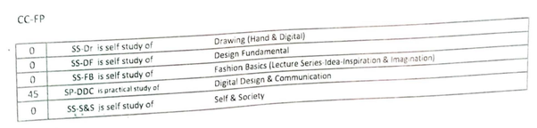 What Is Being Taught In 1st Year Fashion Design Course B Des At Nift Quora