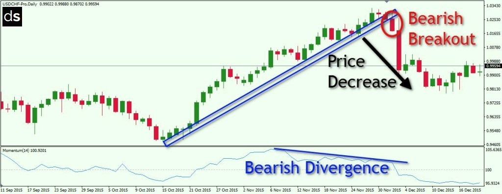 What makes a good, strong, quality and valid breakout in