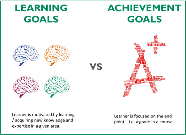 learners goals and needs and rationale Effective goals for ell students address both english language development and subject matter instruction to meet other known needs of ell students, the district may also choose to have goals in such areas as staff development, curriculum development, and parental participation.