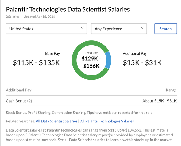 What is it like to be a data scientist at Palantir? - Quora