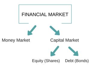 Explain foreign exchange market