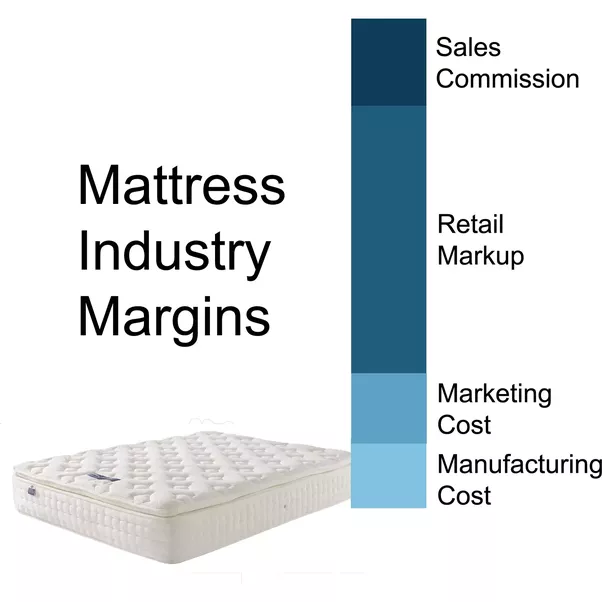 Full Explanation On My Site At Why Are Mattresses So Expensive