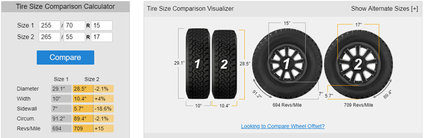 Compare Tire Sizes >> How Is Ground Clearance Affected By 15 Wheels With High Profile