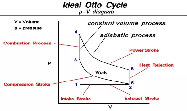 how does a otto four stroke cycle engine works? quora 4 stroke engine venn diagram first of all thanks for a2a secondly working of 4 stroke cycle engine is very simple it works on ideal otto cycle with the following figure it will be