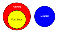 What are more interesting alternatives to venn diagrams quora a venn diagram with all three circles intersecting ccuart Image collections