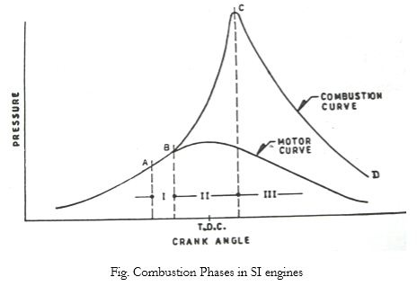 what are the different stages of combustion in si engines quora rh quora com Gasoline Engine Diagram Gasoline Engine Diagram