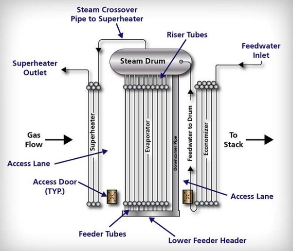 How the natural circulation is achieved in boiler by arrangement of ...