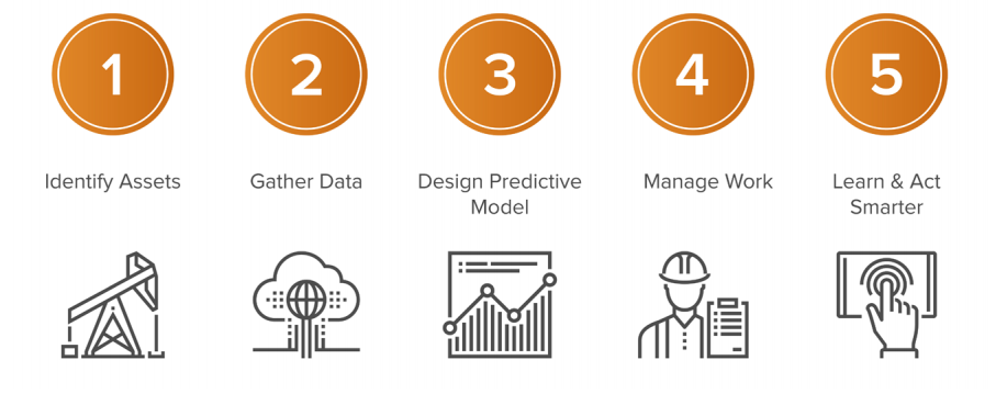 How is predictive analysis & machine learning helpful in