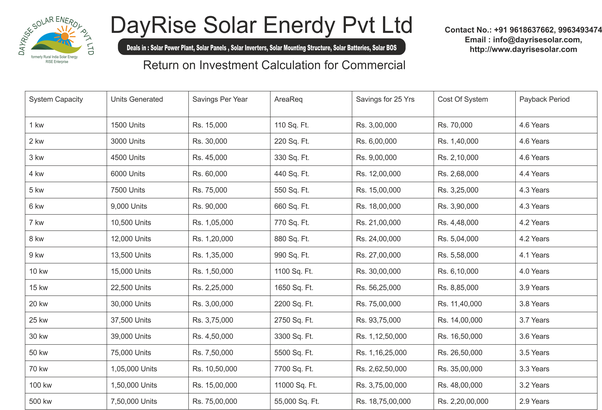 How to calculate the payback period of a solar installation