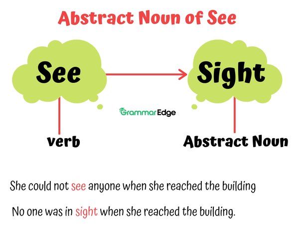 What is the abstract noun for see? - Quora