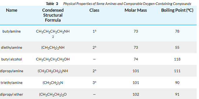 Why do the amines of higher molecular weight have a higher boiling