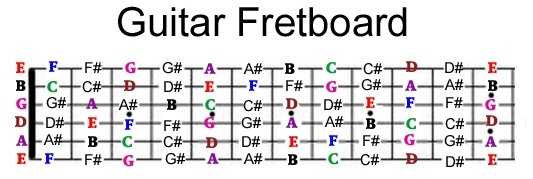 Now Once Youve Grasped These Concepts Fairly Well Start Using Them By Playing A Few Songs You Can Do This Reading Guitar Tabs