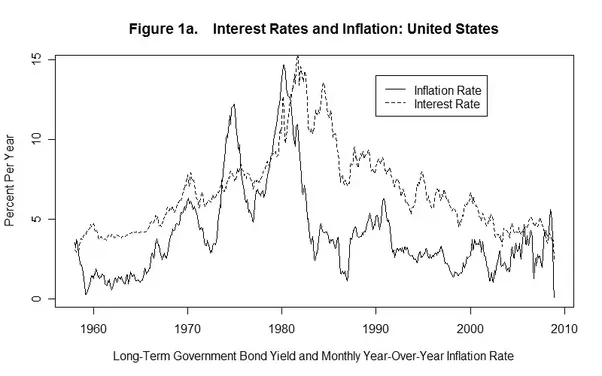 interest rates and exchange relationship problems