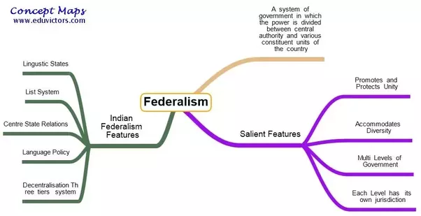 What Is Quasi Federalism Quora