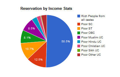 RESERVATION SYSTEM IN INDIA EBOOK DOWNLOAD