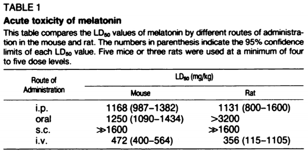 """As is common, the way the drug is taken in (""""route of administration"""")  makes a difference. Intravenous (""""i.v."""") injection of melatonin, for  example, ..."""
