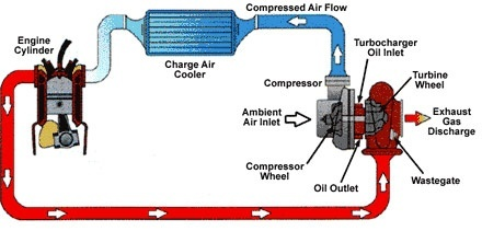 what is a detailed explanation of a turbo charger quora rh quora com turboprop engine diagram turbo car engine diagram