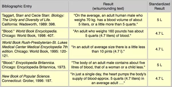 in Blood adults volume