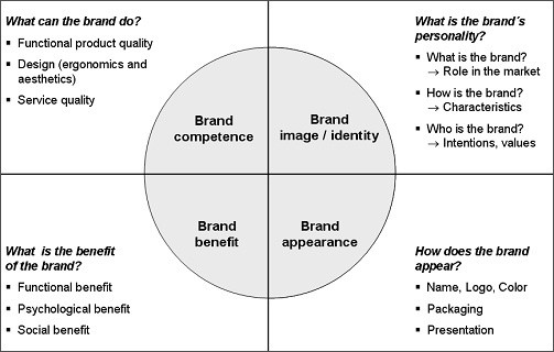 What Are The Best Designed Models Of Brand Identity You Ve