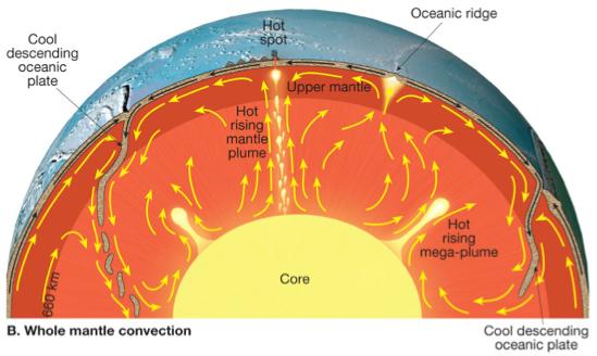 Can We Use The Lattice Boltzmann Method To Simulate Earth