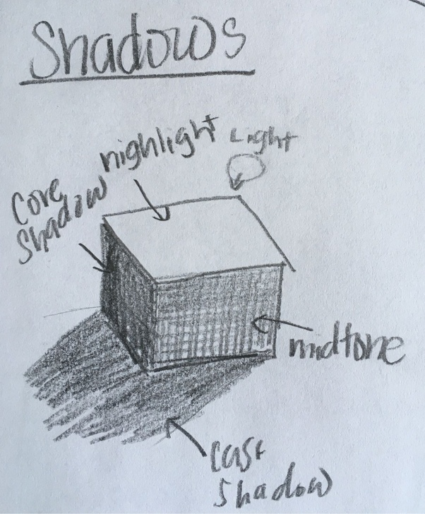 How To Draw A Realistic Shadow