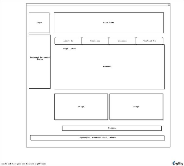 What is wireframing software? How do you wireframe a website? - Quora