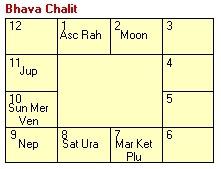 Sridevi Vedic Astrology