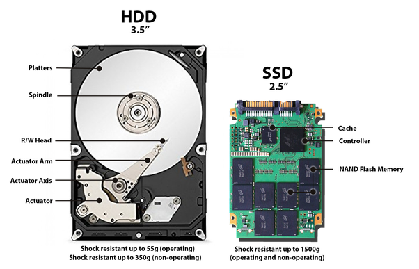is a 1 tb 5400 rpm sata hard drive a solid state hard drive quora. Black Bedroom Furniture Sets. Home Design Ideas