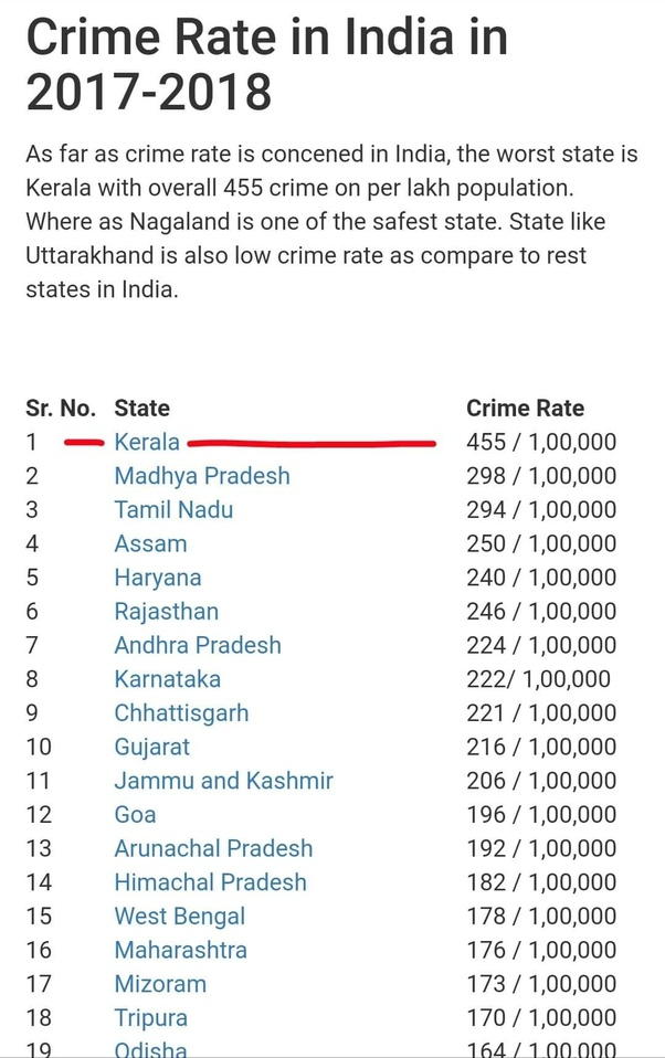 What makes Kerala the most crime-infested states in India