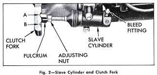 how to adjust a hydraulic clutch quora rh quora com S10 Clutch Pedal 1999 S10 Clutch Replacement