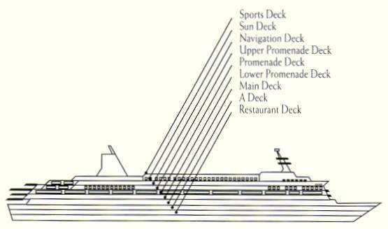 What Are The Different Types Of Decks On A Cruise Ship Quora - What are cruise ships