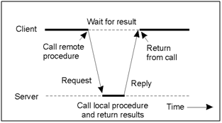 Assume a client calls an asynchronous RPC to a server, and