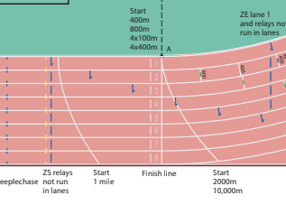 How Much Is A Mile >> How Many Laps Are In A Mile Quora