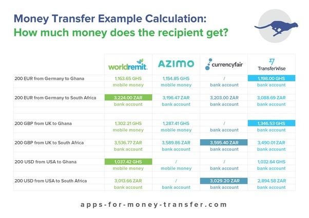 Transfer Money Online