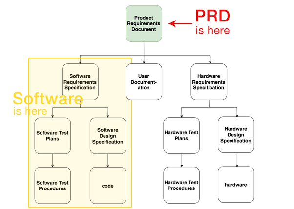 How Do Product Managers Write Product Requirement Documents PRD In - Product requirements document