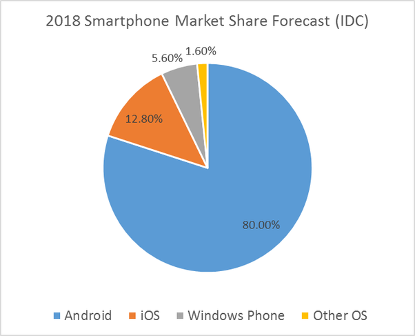 What is the difference between Windows, android, and iOS operating