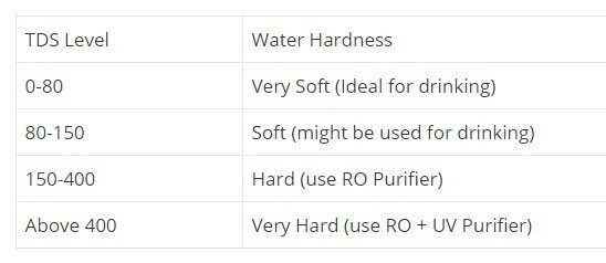 What Is The Best Tds Level For Ro Filtered Water Quora