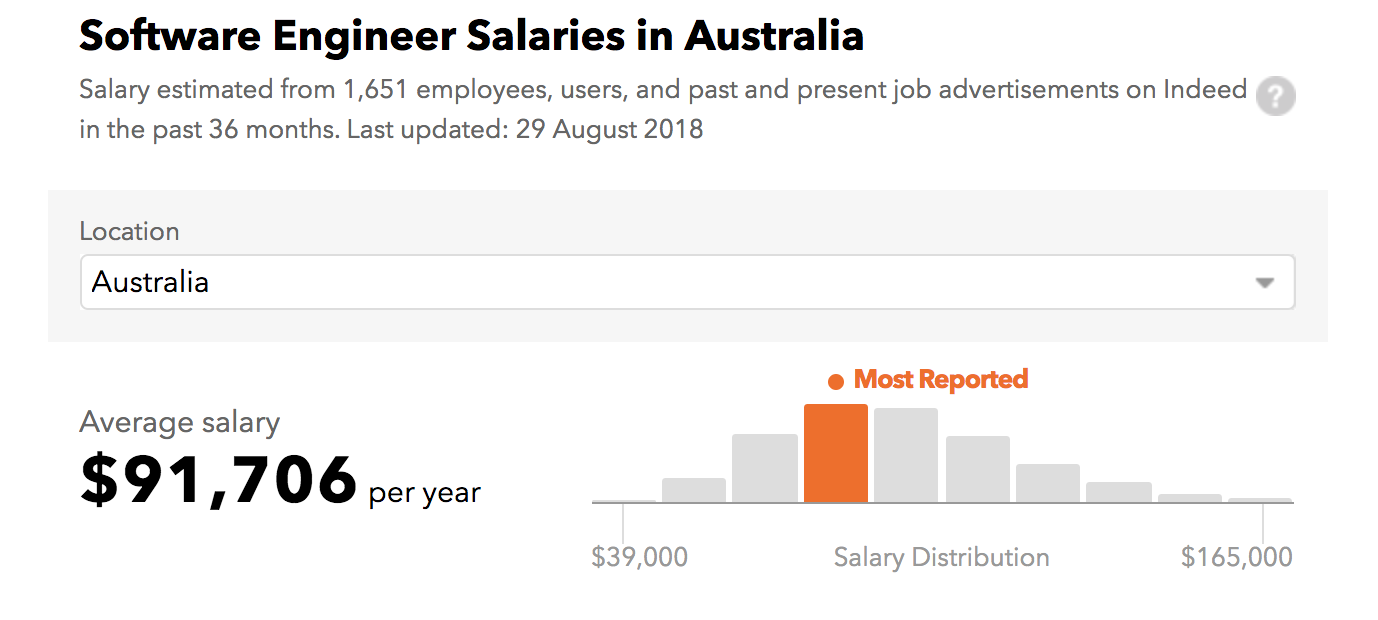 Image result for software engineer salary australia