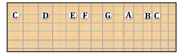 In what order should I learn the scales for guitar? - Quora