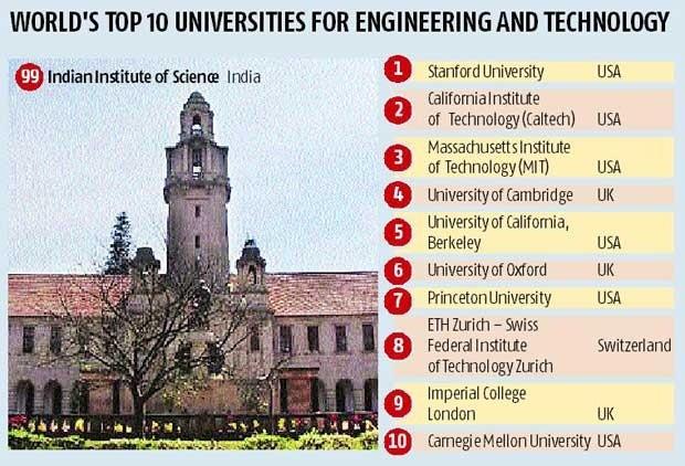 List Of Hardest Courses In The World Harvard