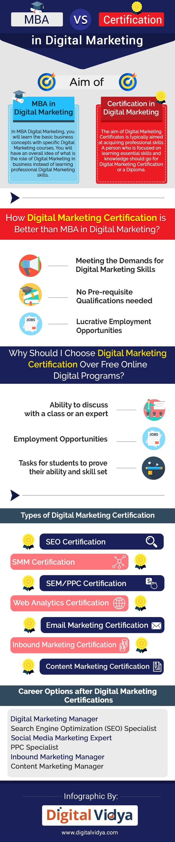 Should I Do An Mba Or Digital Marketing Certification After My