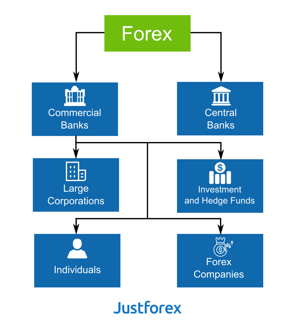 Forex Market Are Banks Of The World Commercial And Central Ones However Large Corporations That Engaged In Foreign Economic Activity