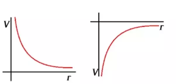 Does An Electric Potential Graph Approach Zero No Matter If The