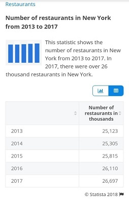 How many restaurants are there in New York City? - Quora
