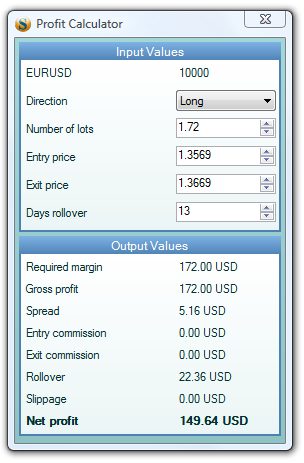 Calculate Profit Loss Today Forex