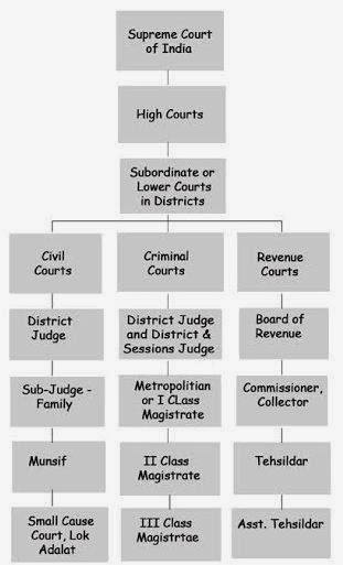 how does the u s court system compare to other countries court The us judicial system relies on two separate sets of courts to operate efficiently   separate from the district courts are the nation's 13 appellate courts  that  prohibits one branch from becoming more powerful than the other two  citizens  benefit from a thorough understanding of the court systems in place in this  country.