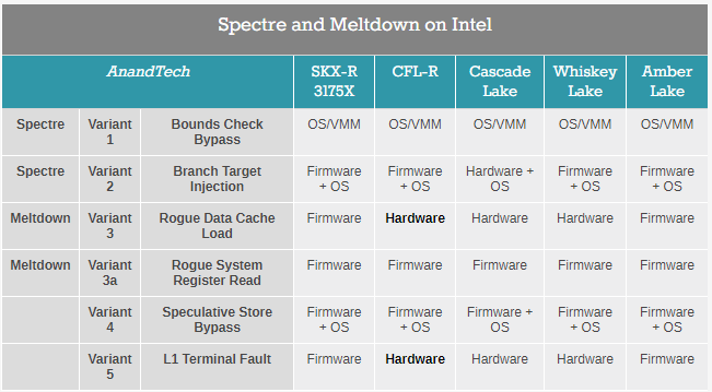 Did Intel and AMD ever fix the Spectre CPU flaw? - Quora
