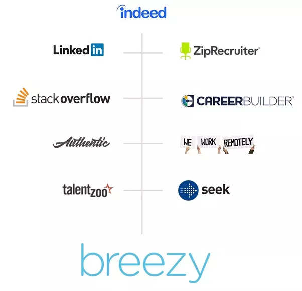 What applicant tracking system enable linkedin search, and are not