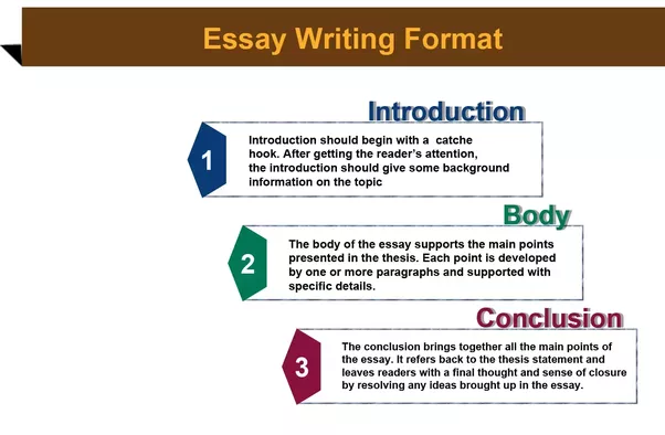 How to write the outline of an essay